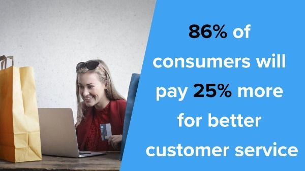 86% of consumers will pay 25% more for better customer service