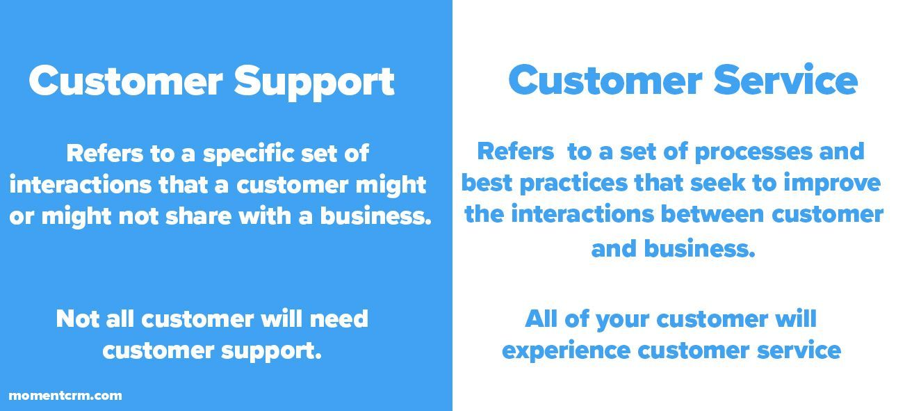 The difference between customer support and Customer service